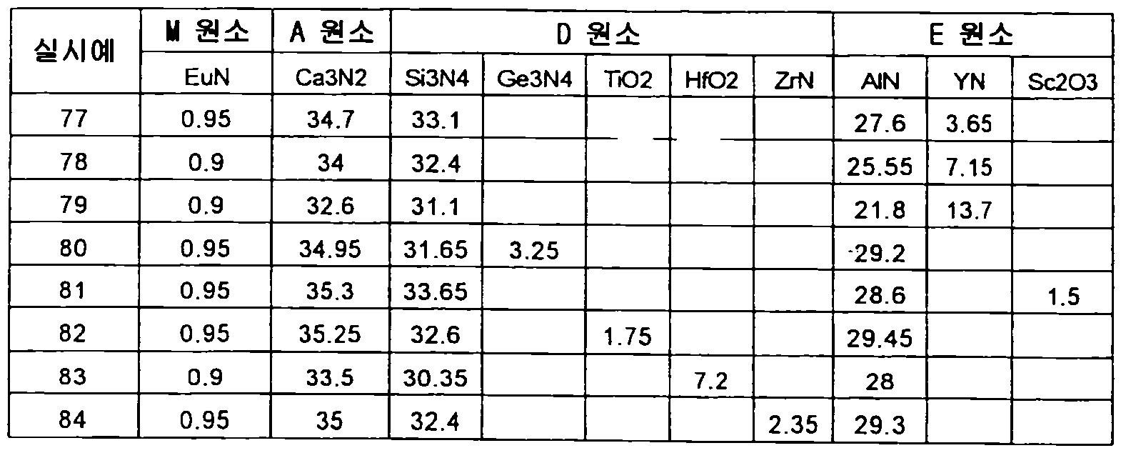 Figure 112012500366502-pct00075
