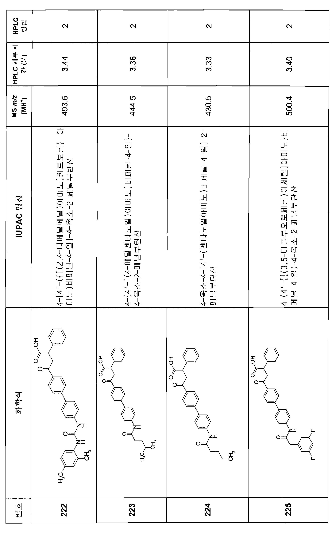 Figure 112007082249387-PCT00214