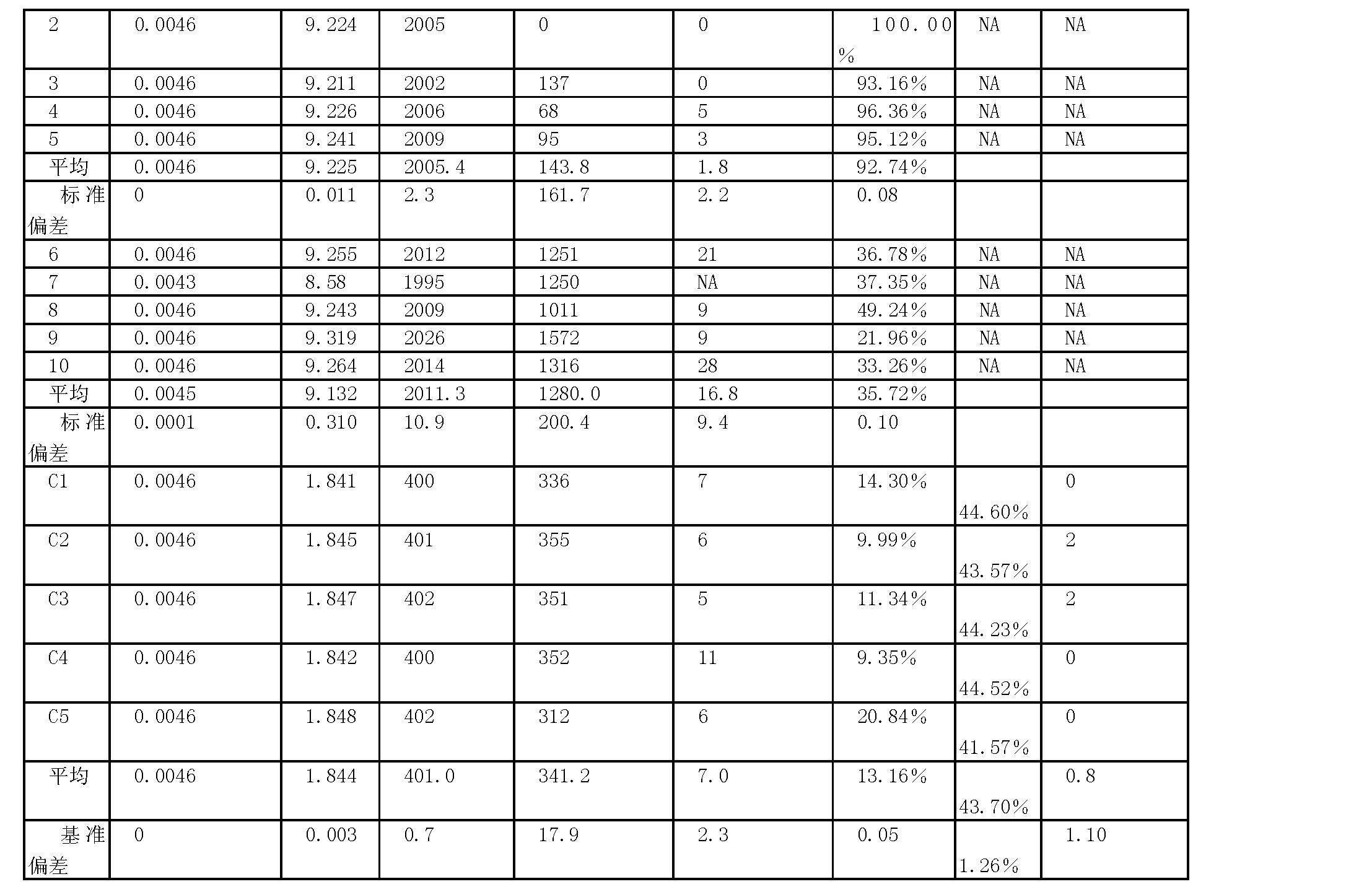 Figure CN1909790BD00131