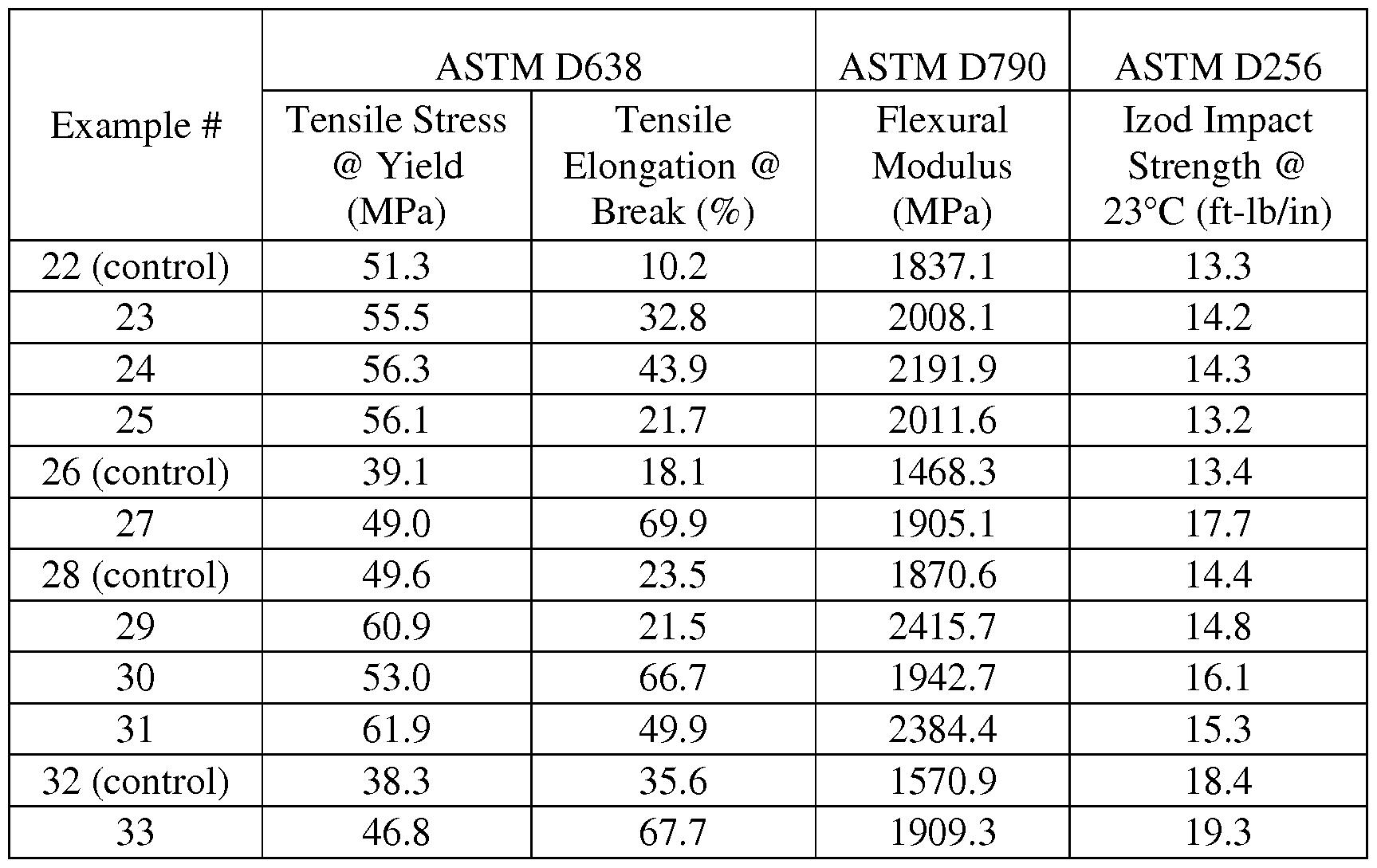WO2014152538A1 - Impact-modified polyamide compositions - Google Patents