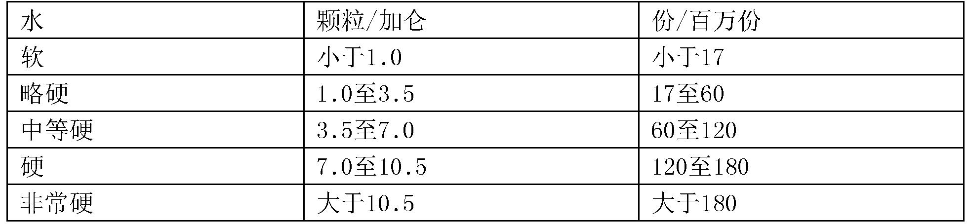 Figure CN108699543AD00211