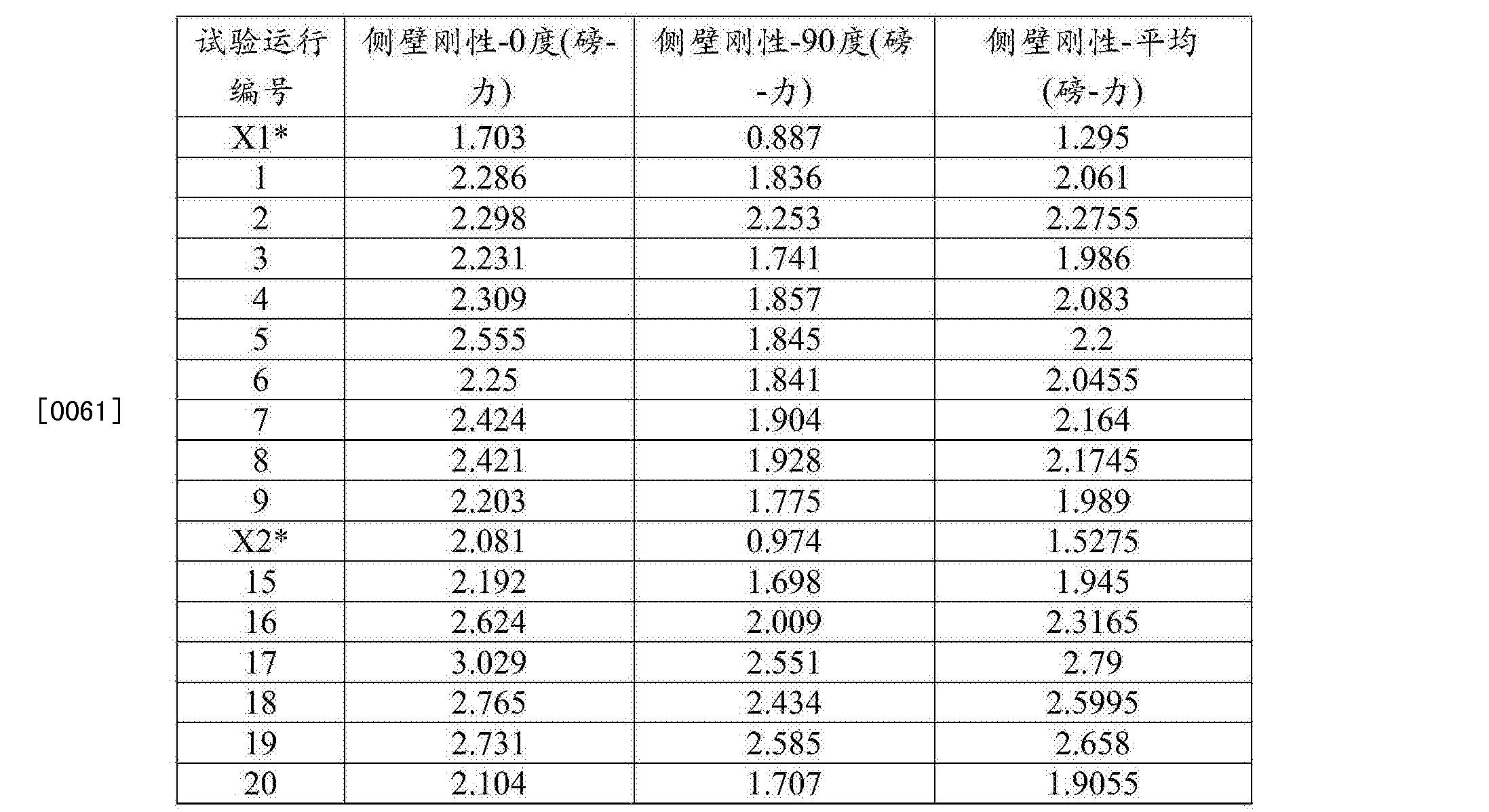 Figure CN105517775AD00151