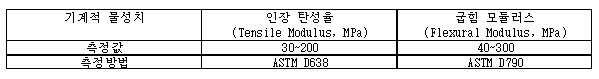 Figure 112016074276894-pat00001