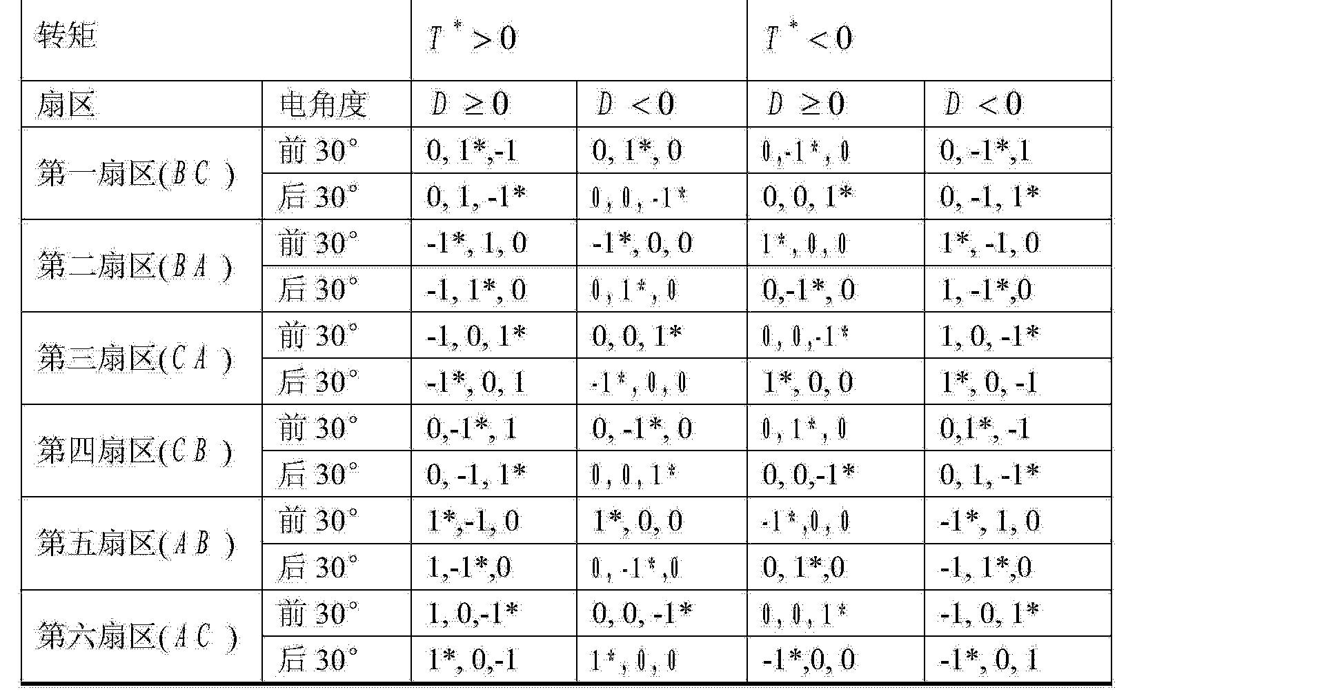 Figure CN102710188BC00021