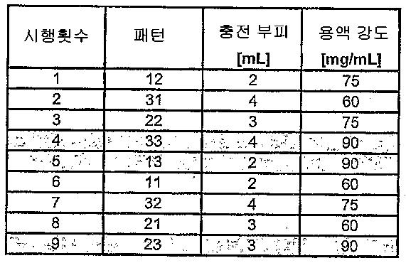 Figure 112008023610307-pct00033