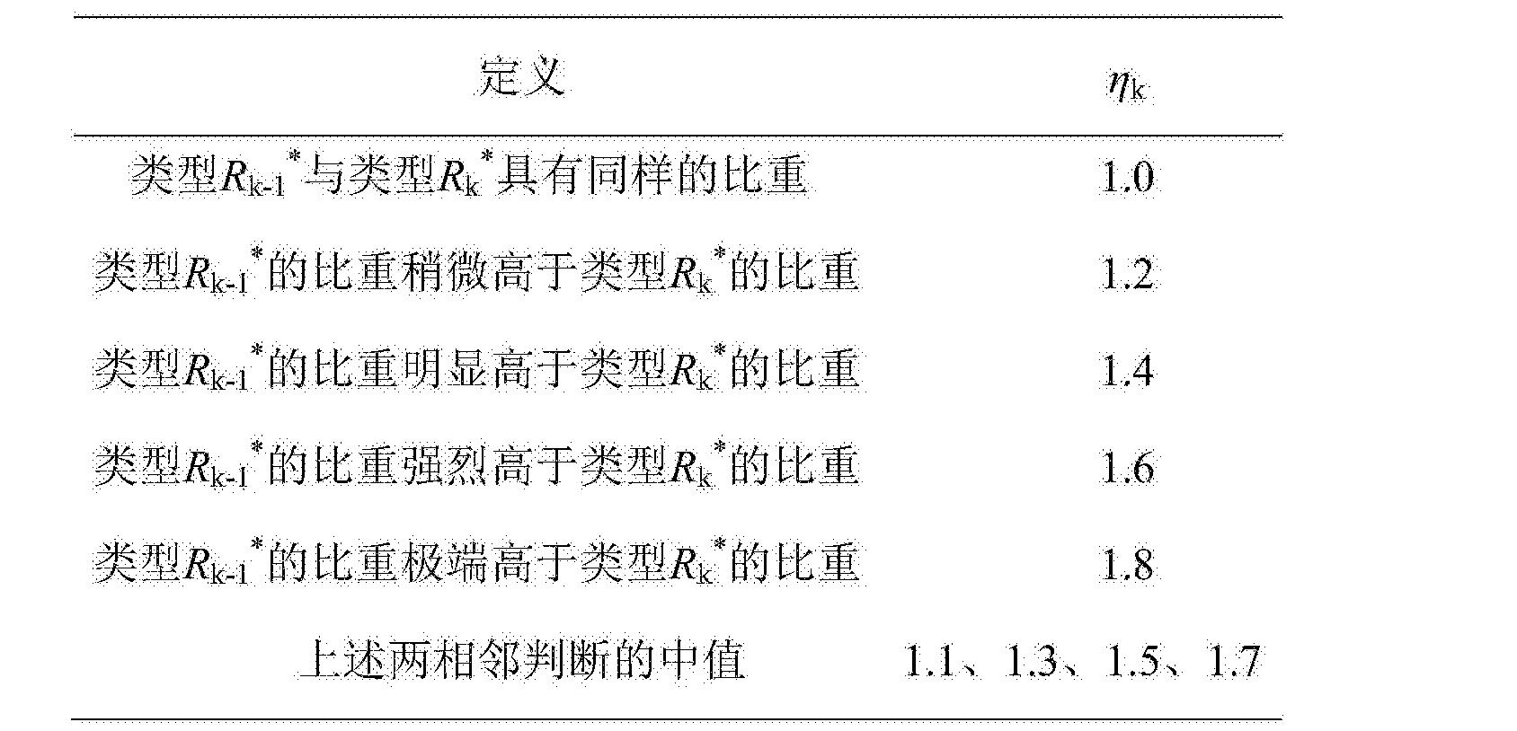 Figure CN105550499BC00052