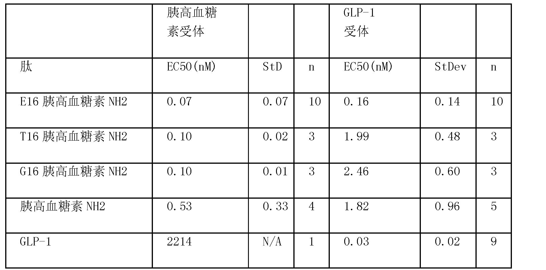 Figure CN101790538BD00432