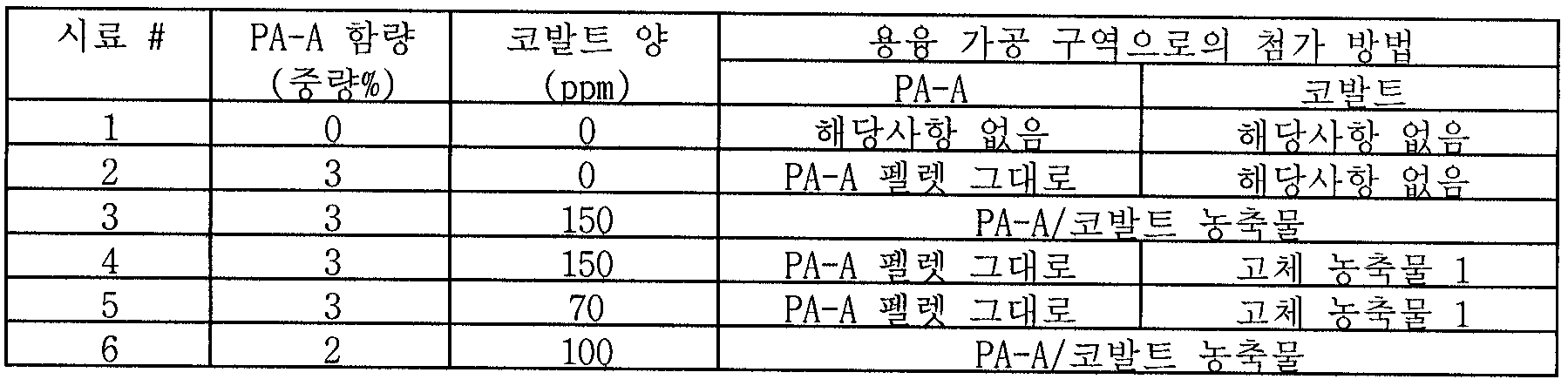 Figure 112007041122157-PCT00004