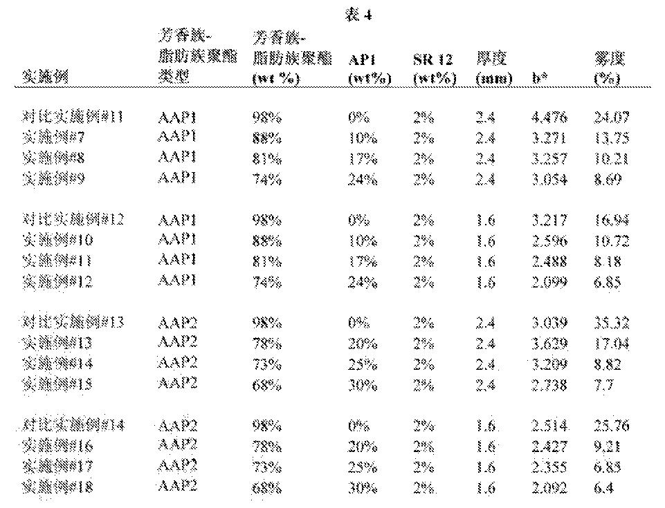 Figure CN103282435BD00461