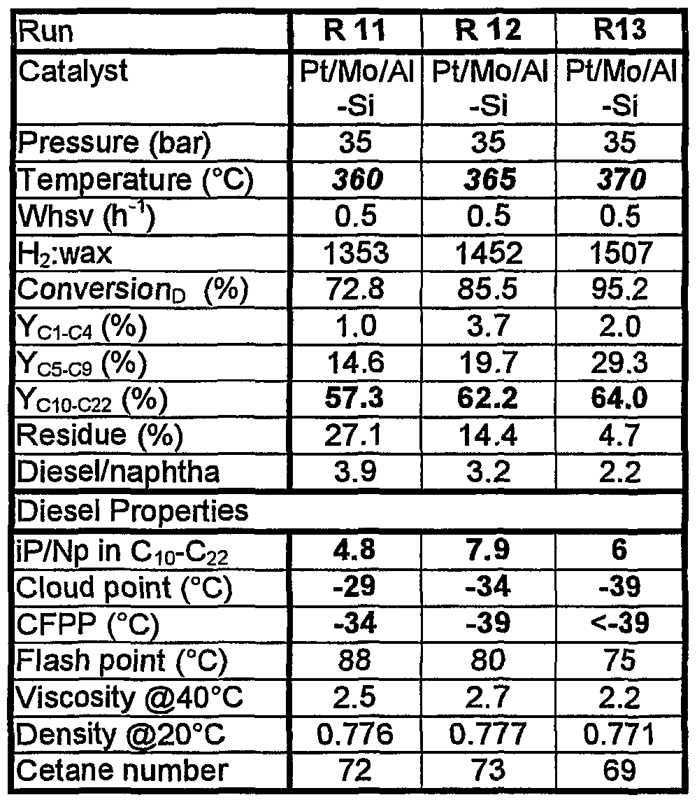 WO2001090280A2 - A hydrocracking catalyst and a diesel