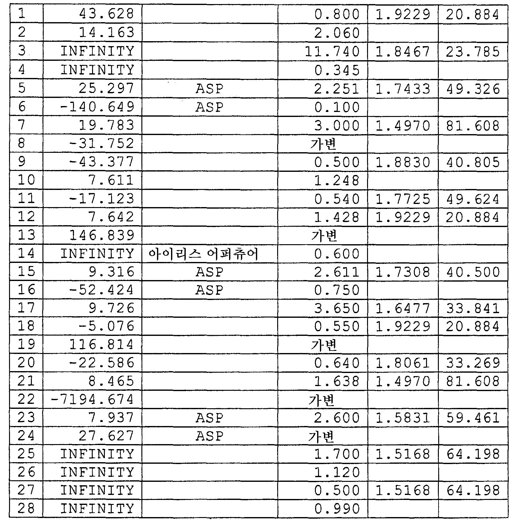 Figure 112005053932449-PCT00008