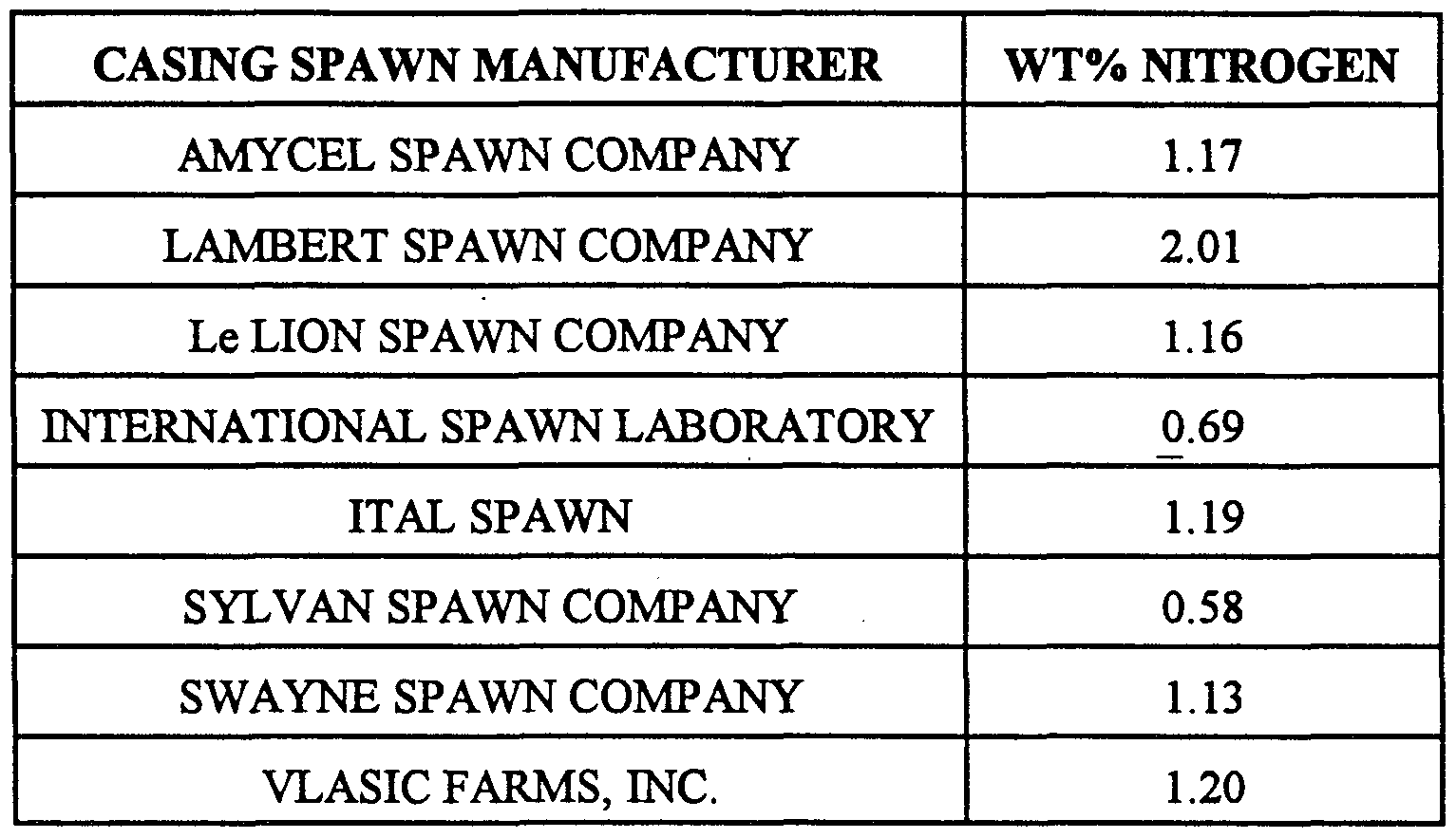 WO2000008916A1 - Mushroom casing spawn - Google Patents