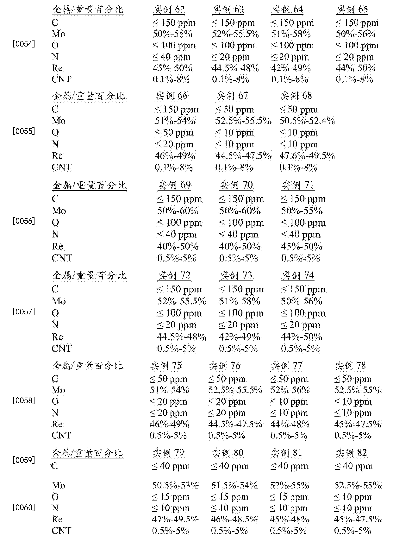 Figure CN105247092BD00221