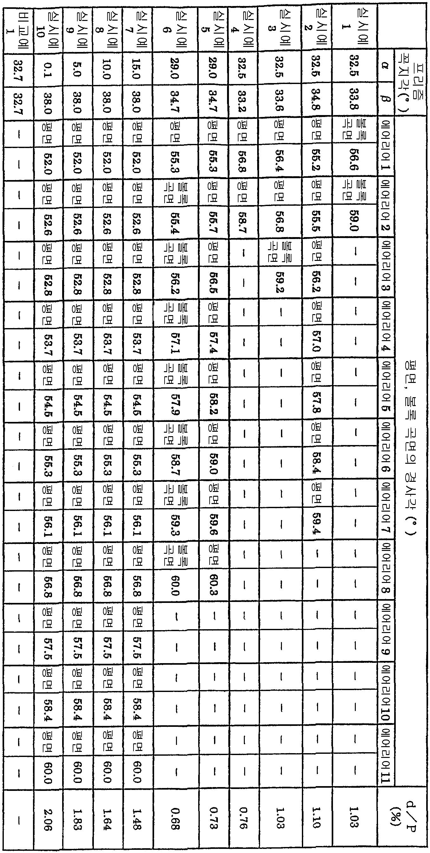 Figure 112004033950345-pct00009
