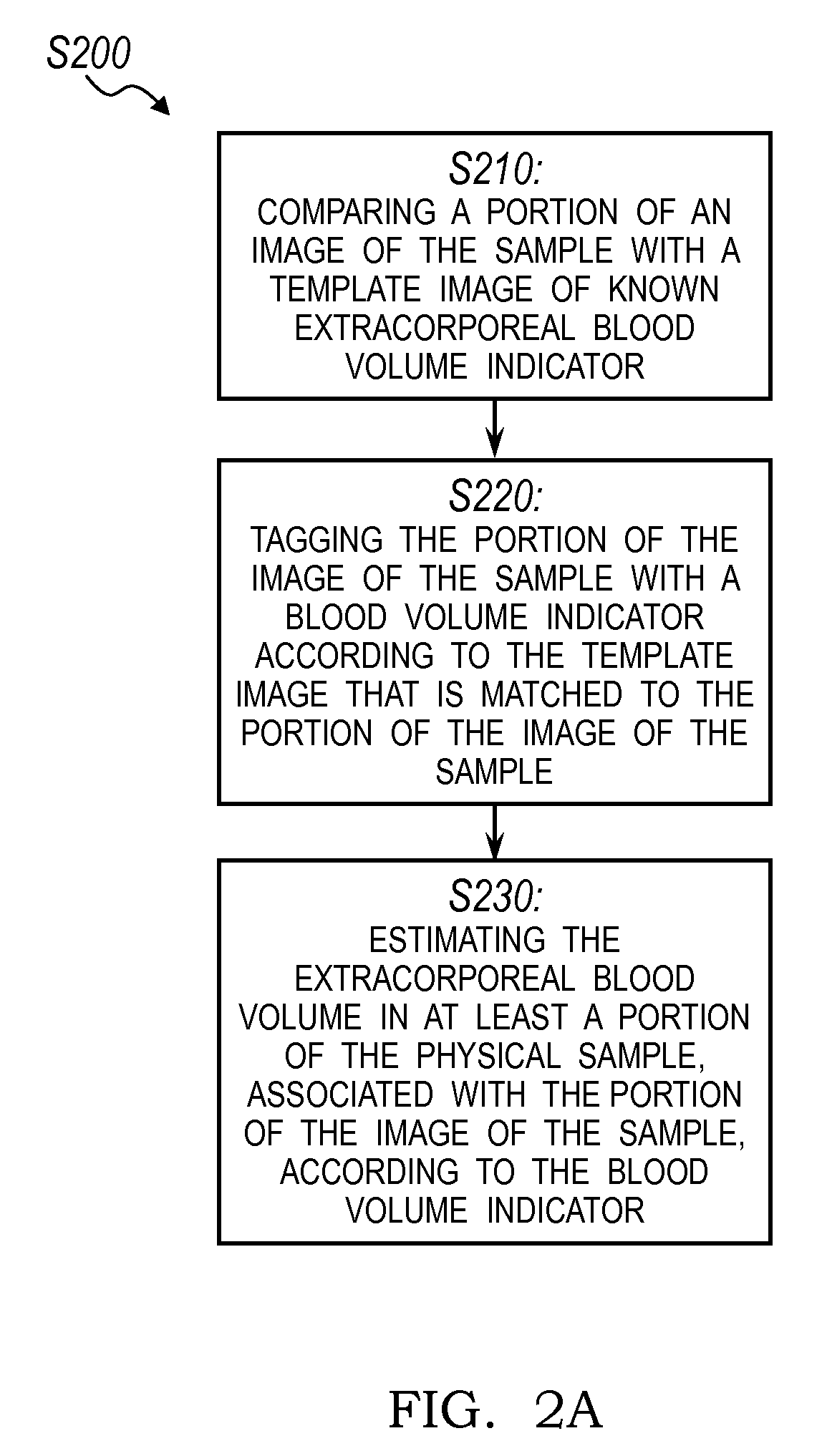 US9652655B2 - System and method for estimating
