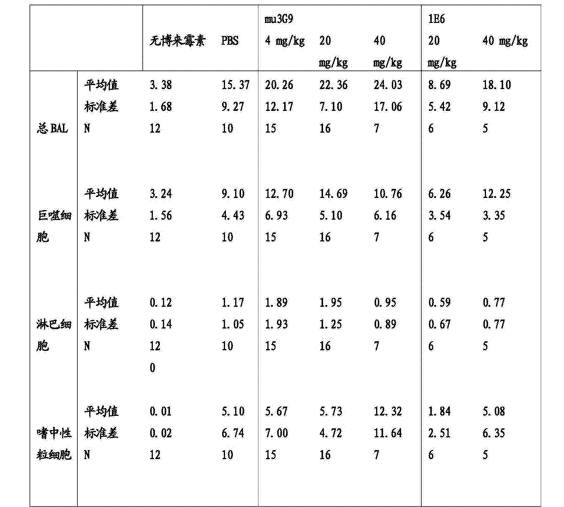 CN104072614B - Anti -α <sub> v </ sub> β <sub> 6 </ sub