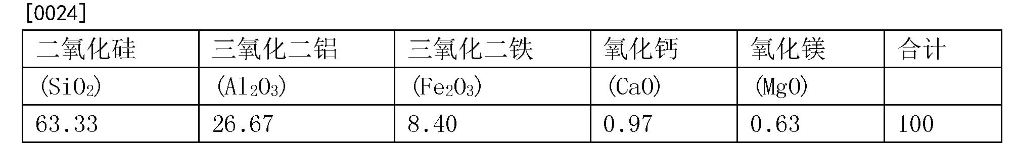 Figure CN108821840AD00053