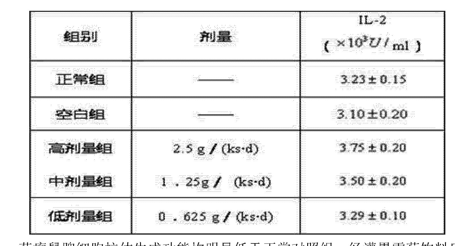 Figure CN104013062BD00082
