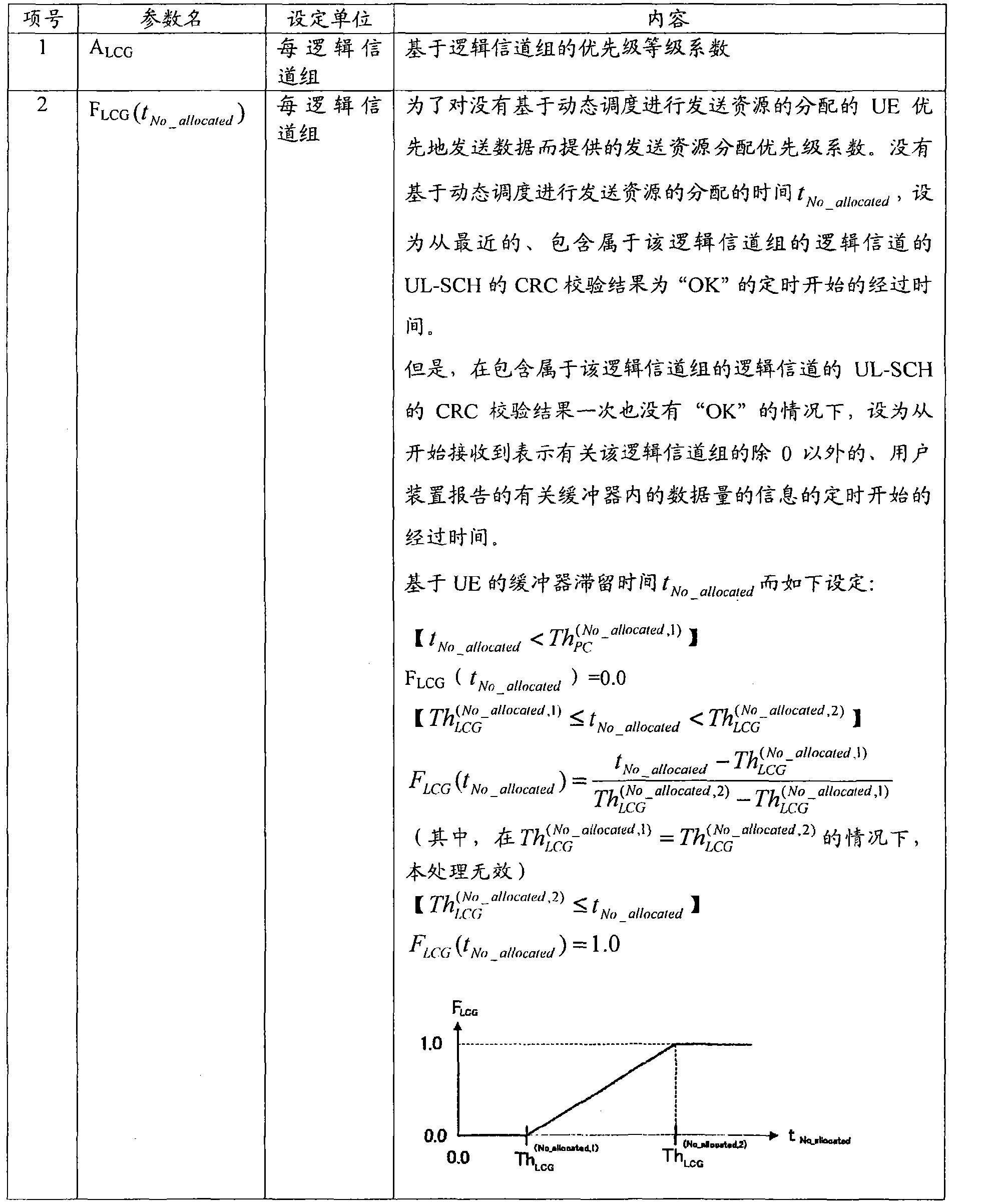 Figure CN101669401BD00421
