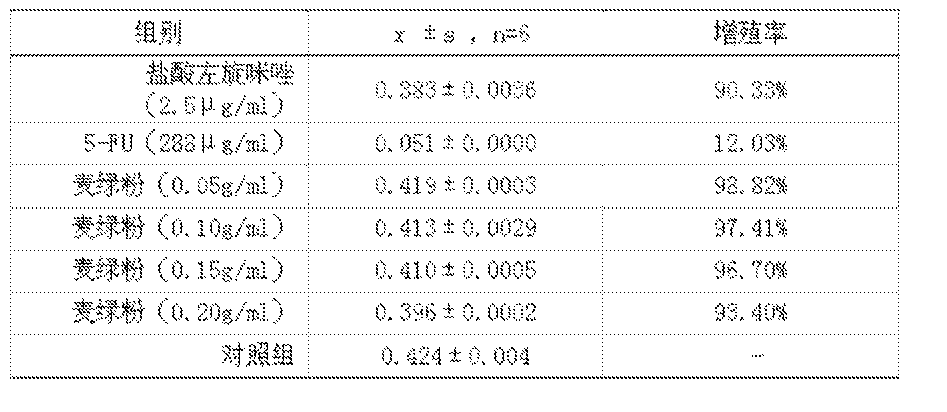 Figure CN106072569AD00082