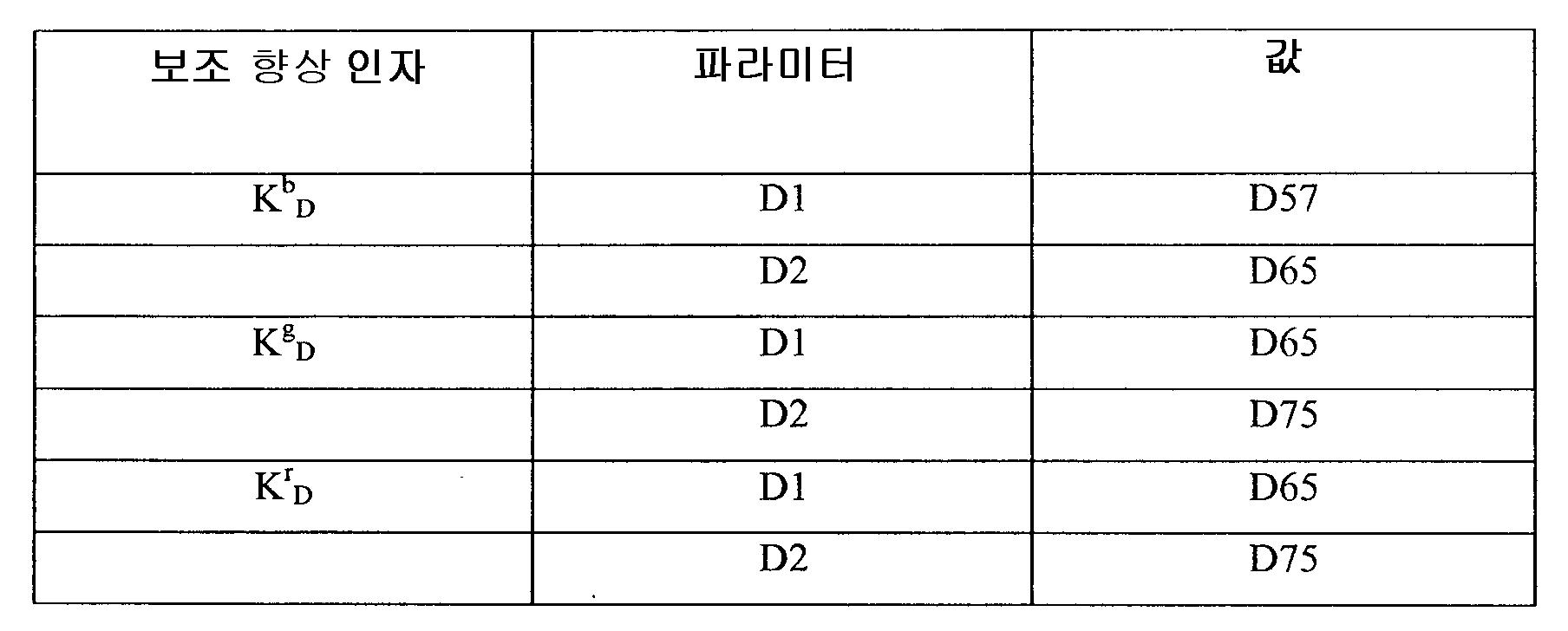 Figure 112011007810473-pct00015
