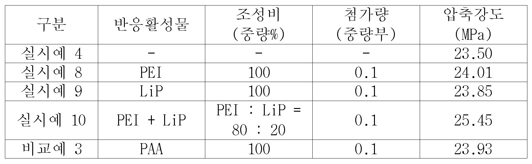 Figure 112013024466729-pat00011