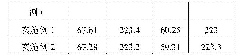 Figure CN106190038AD00061