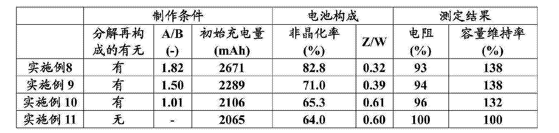 Figure CN106532158AD00181