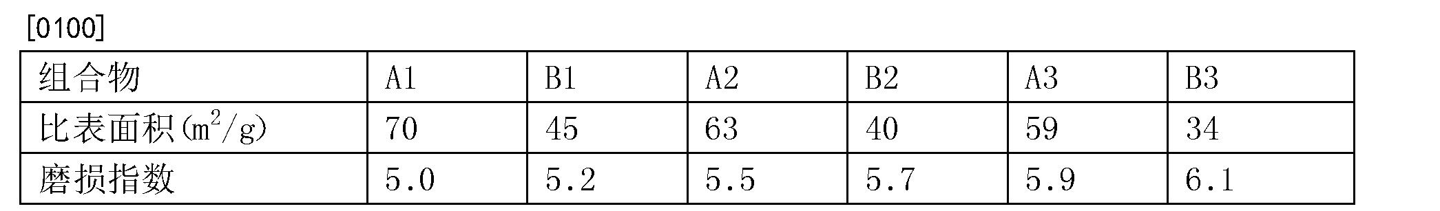 Figure CN104069794BD00101
