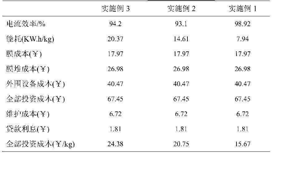 Figure CN103882468BD00101