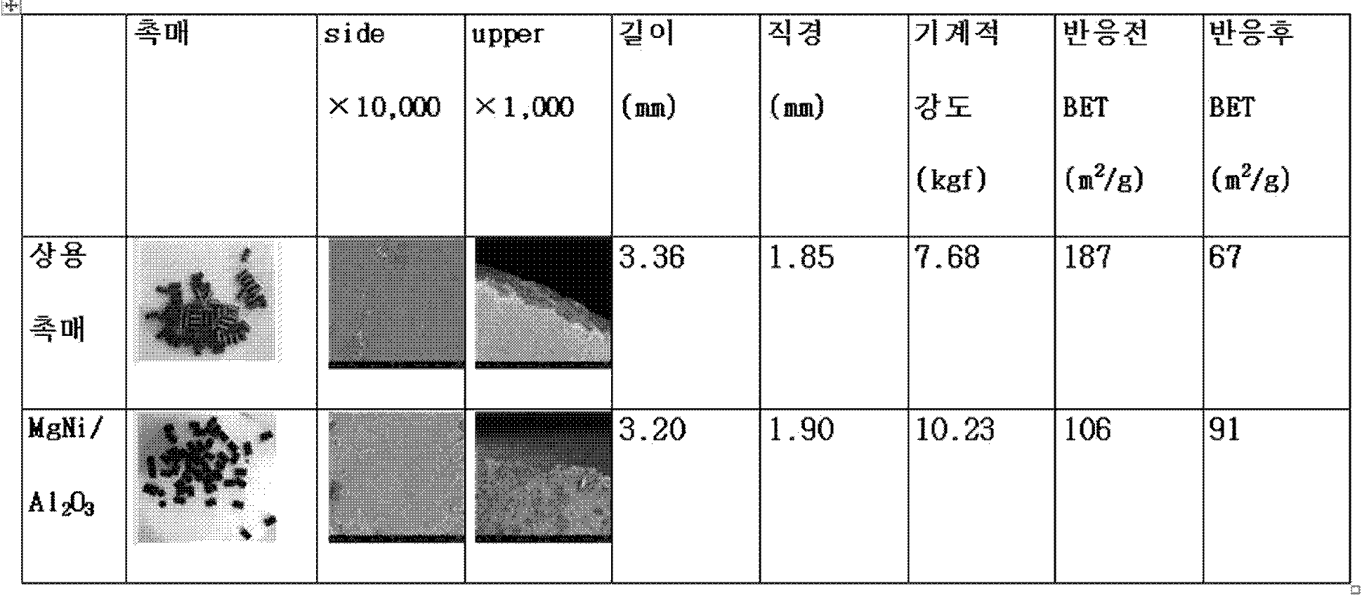 Figure PCTKR2017009853-appb-T000001
