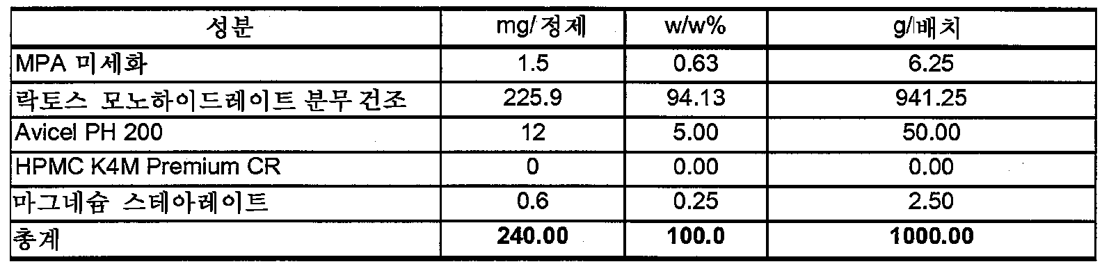 Figure 112009049300571-PCT00009