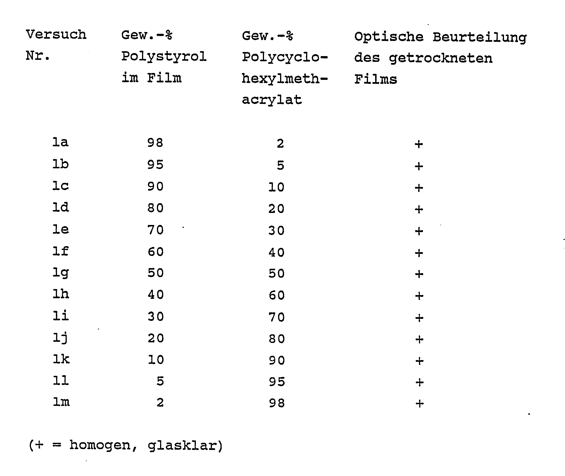 Polystyrolplatte PS Klar 1000 x 500 x 4 mm
