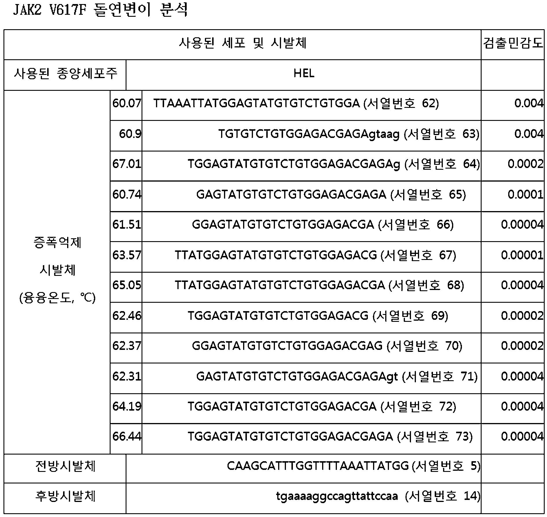 Figure 112010078390013-pat00008