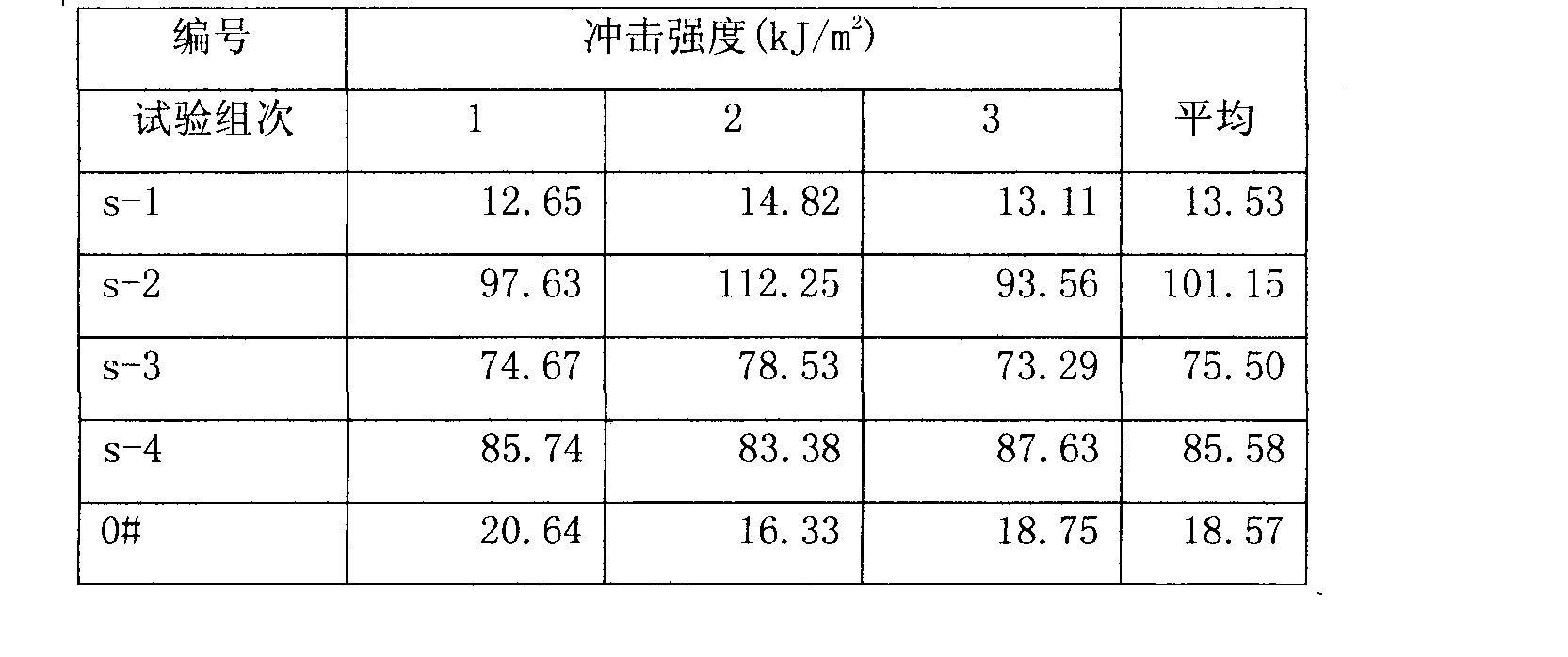 Figure CN102585289AD00062