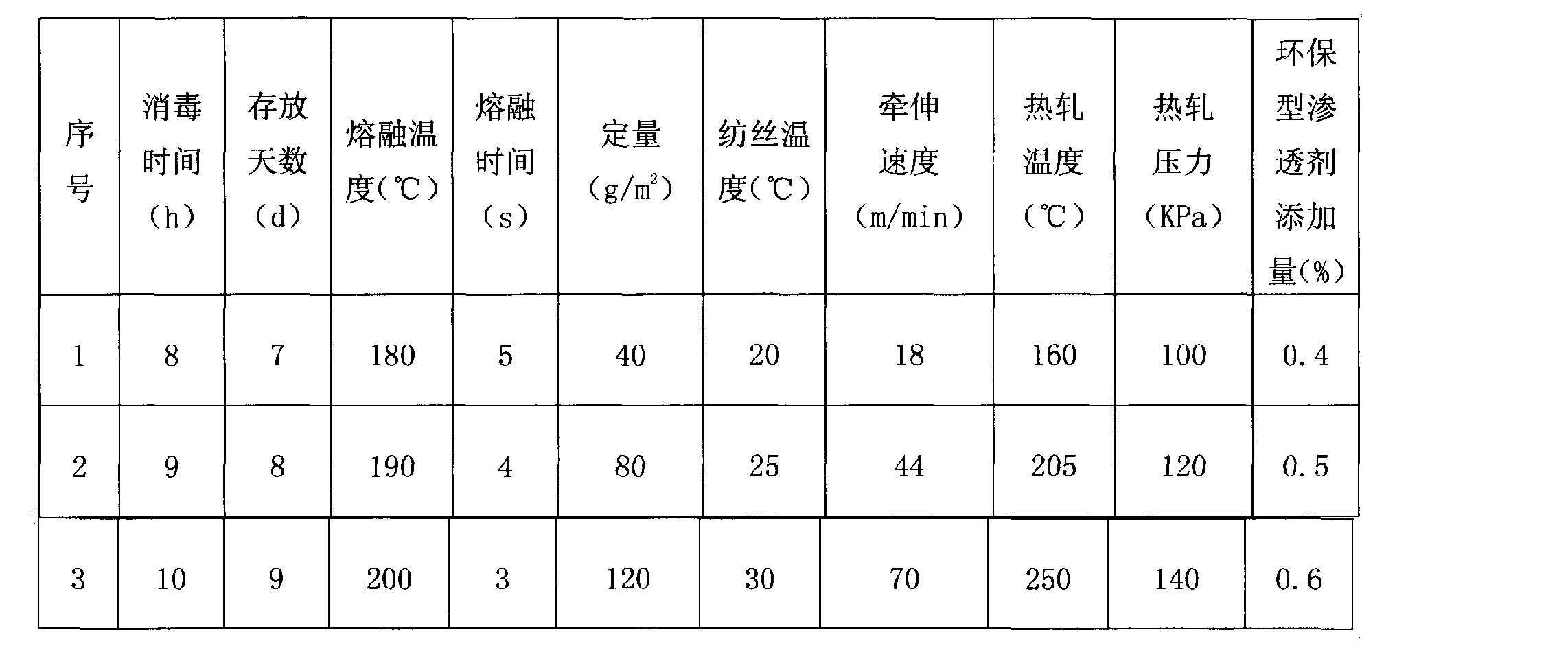 Figure CN102691171AD00053