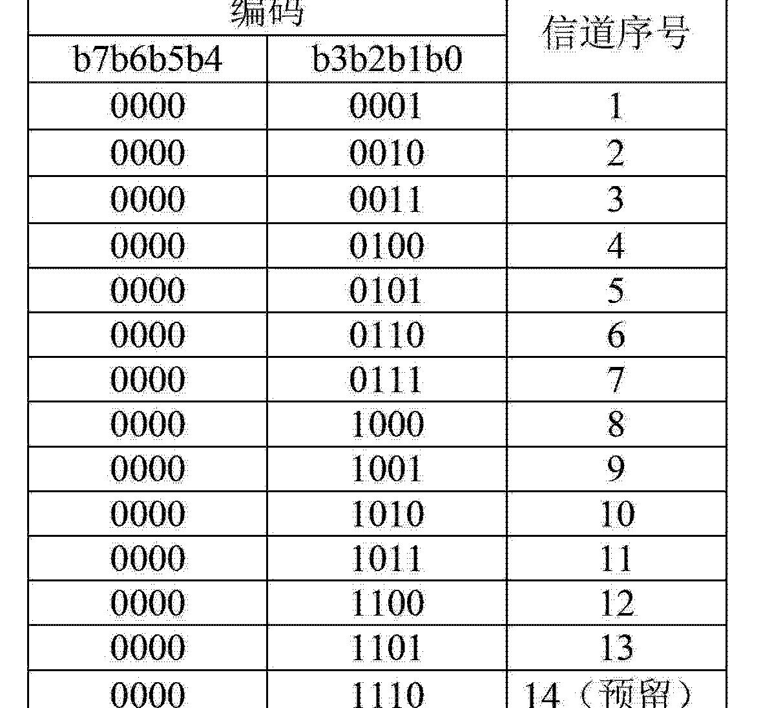 Figure CN102711274AD00101