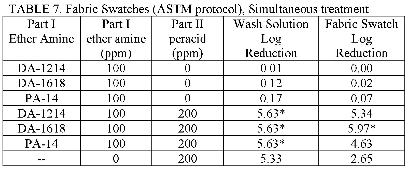 WO2017147304A1 - Ether amines for enhanced sporicidal