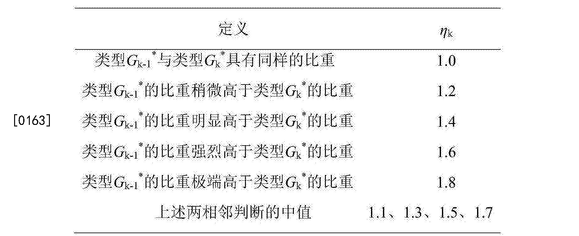 Figure CN105550499BD00242