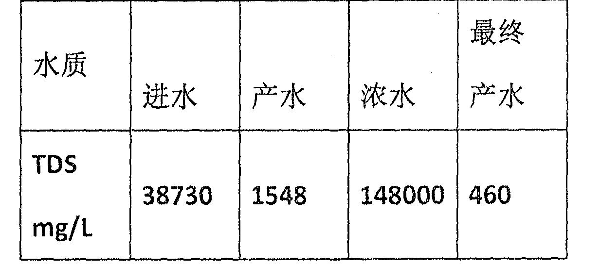 Figure CN104692574BD00112