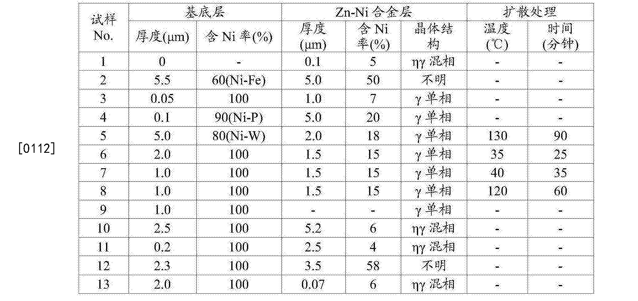 Figure CN108368627AD00091