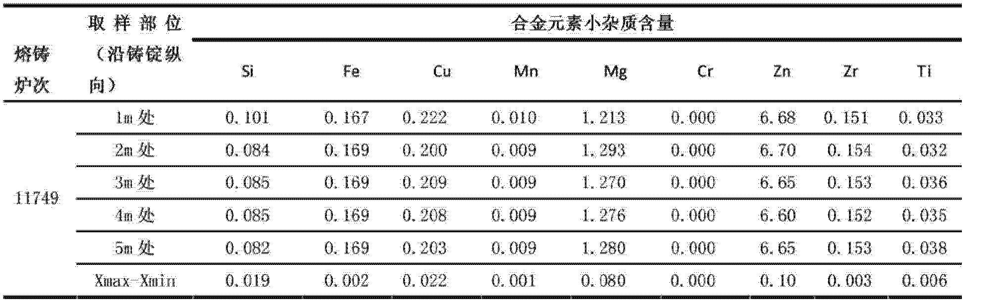 Figure CN102978488BD00072