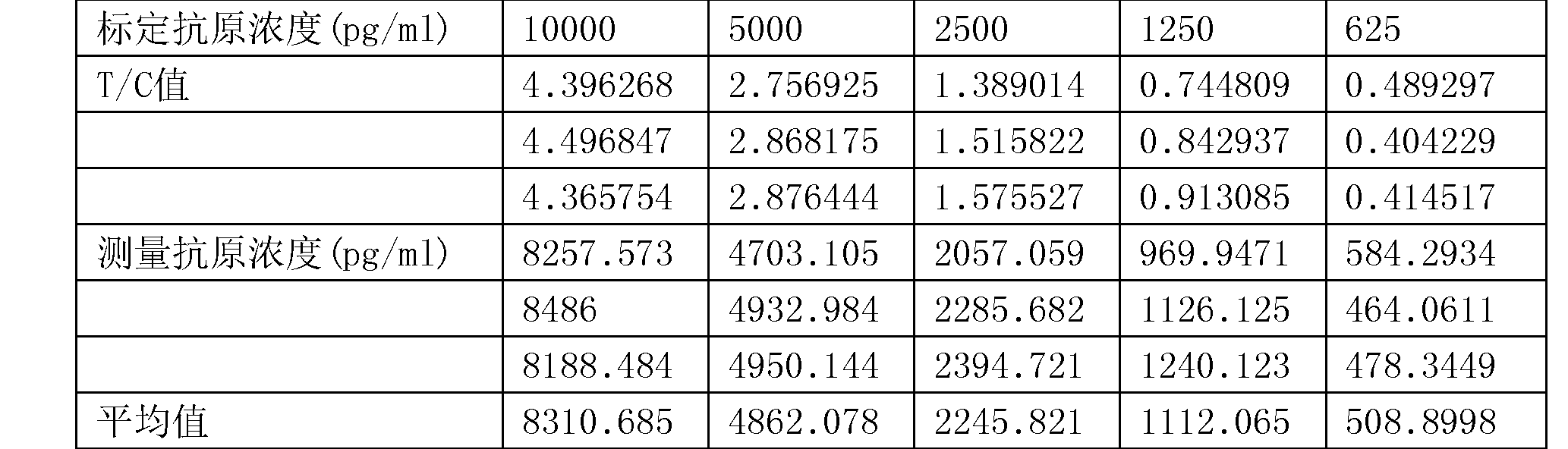 Figure CN107478848AD00141