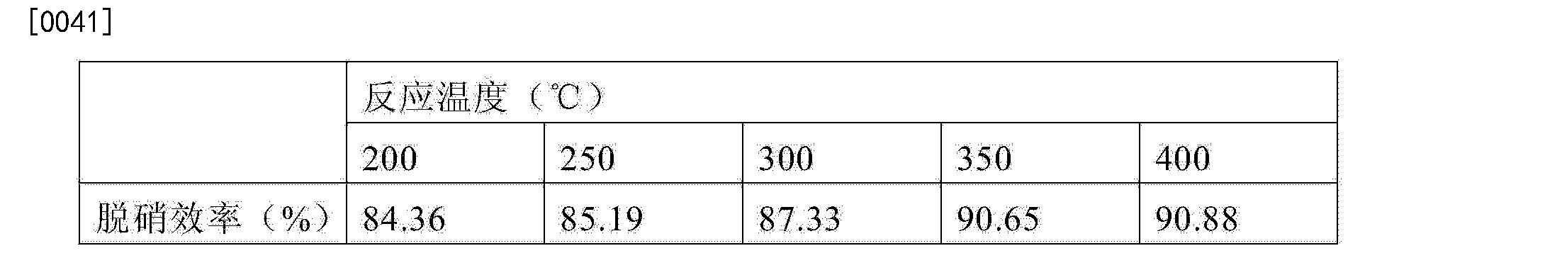 Figure CN104815707AD00052