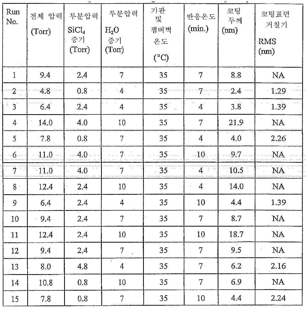 Figure 112006007189814-pct00003