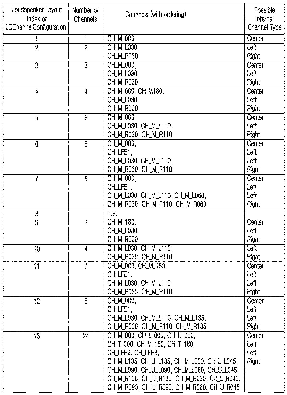 Figure PCTKR2016006497-appb-T000011