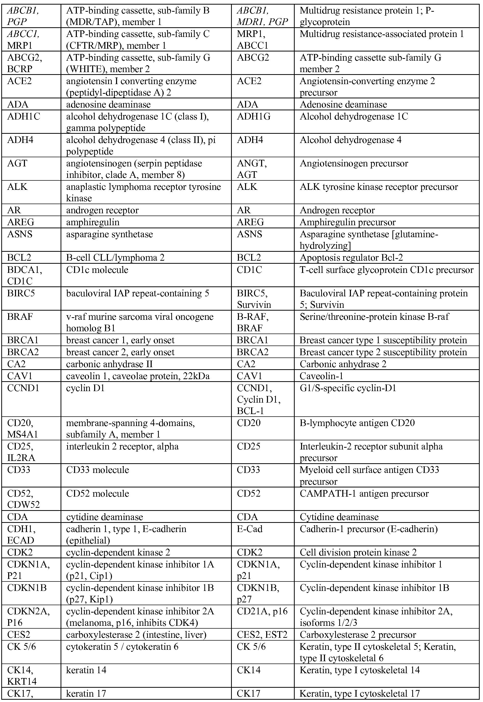 wo2012024543a1 circulating biomarkers for disease google patents rh google com