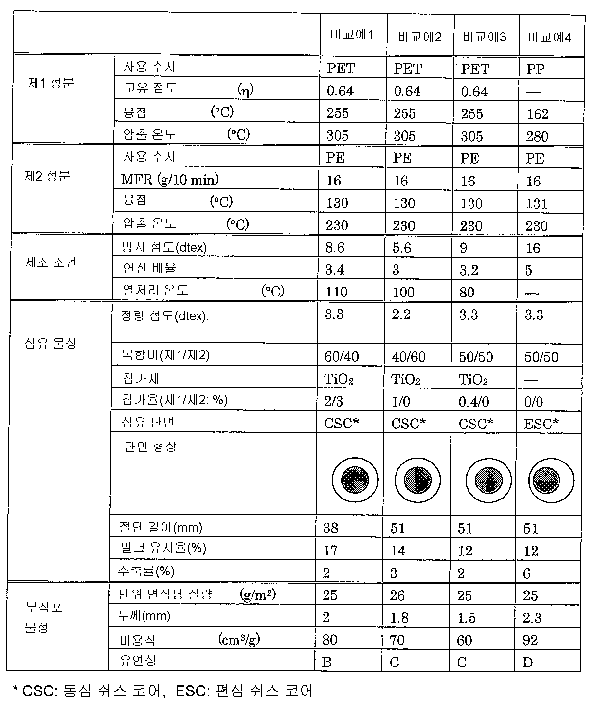 Figure 112009065731320-pct00003