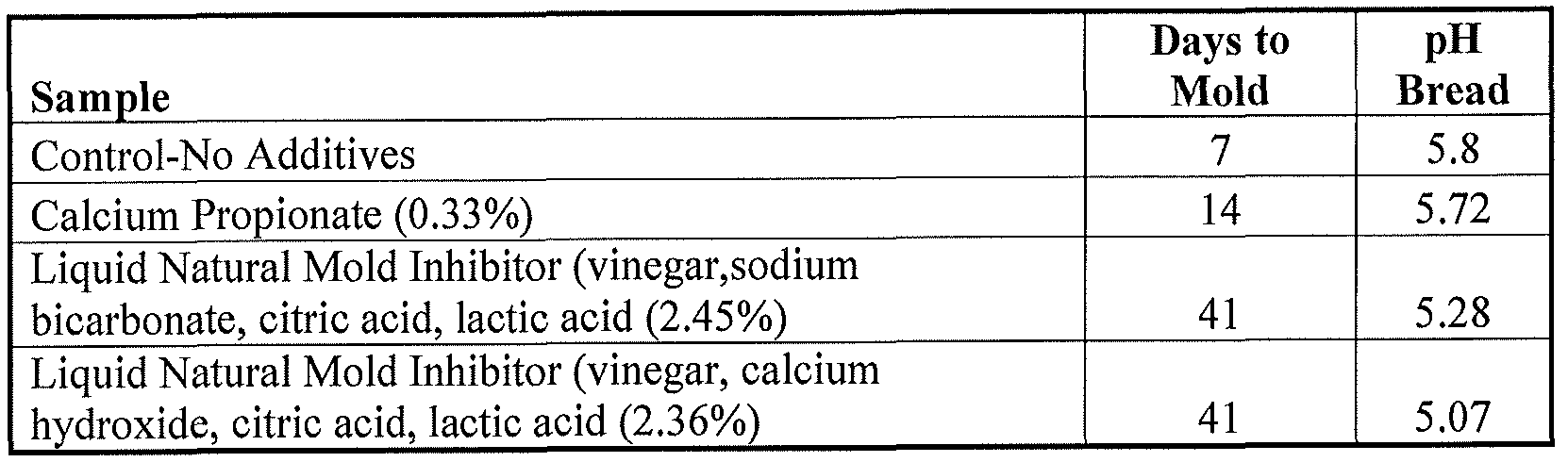 WO2013025606A2 - Natural mold inhibitor and methods of using same