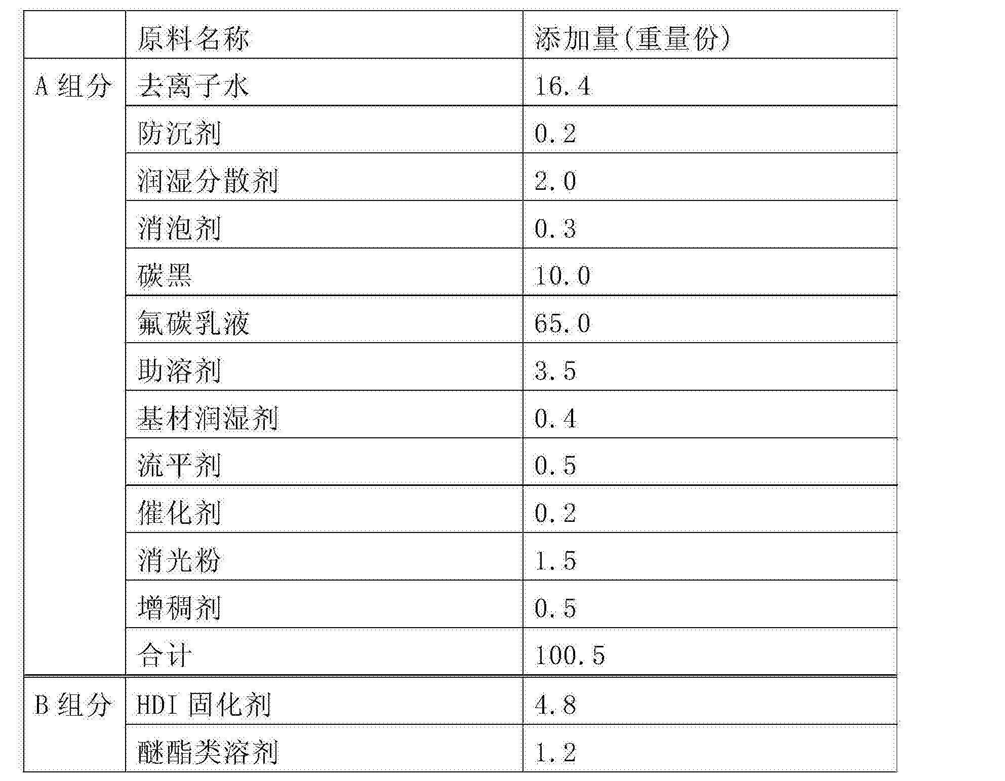 Figure CN104559617BD00161